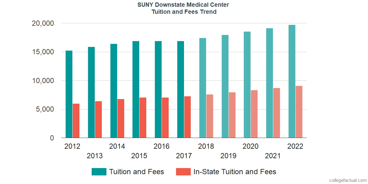 Tuition and Fees Trends at SUNY Downstate Medical Center