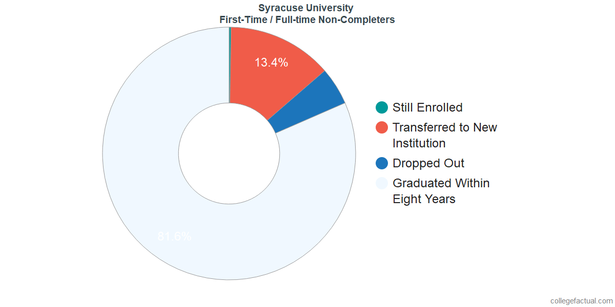 Non-completion rates for first-time / full-time students at Syracuse University