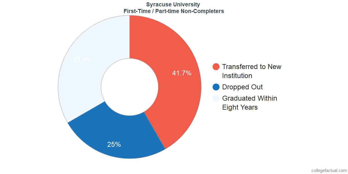 Non-completion rates for first-time / part-time students at Syracuse University