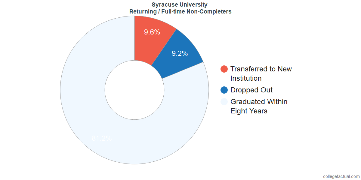 Non-completion rates for returning / full-time students at Syracuse University