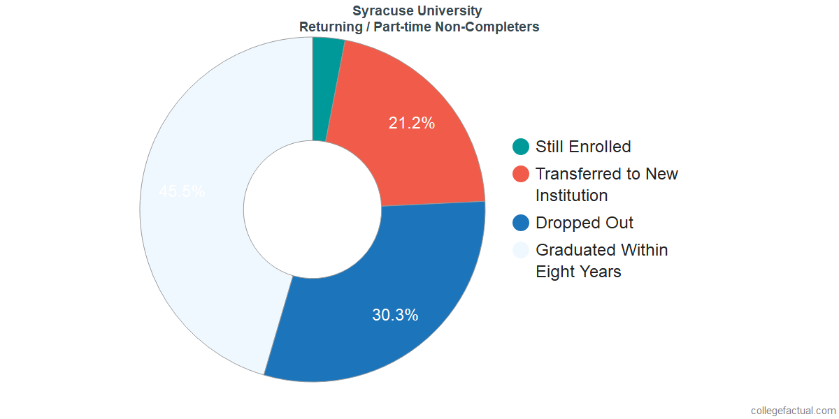Non-completion rates for returning / part-time students at Syracuse University