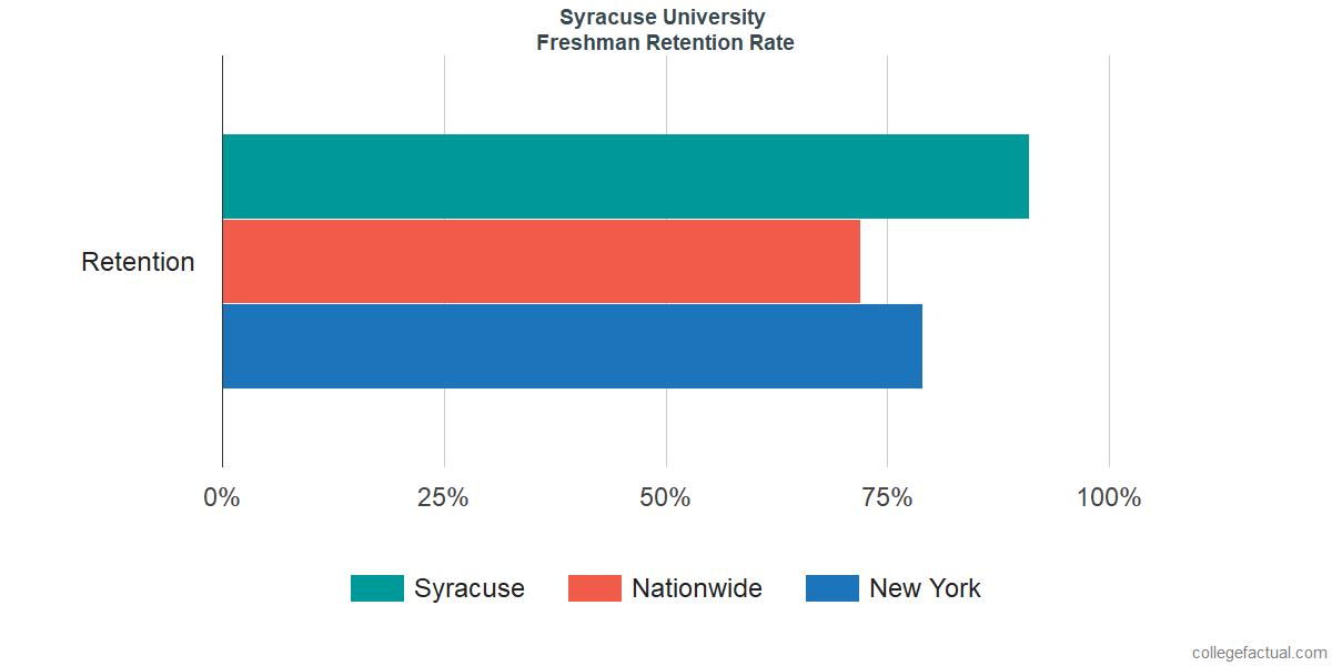 SyracuseFreshman Retention Rate