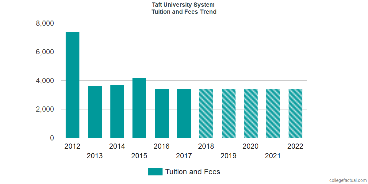 Tuition and Fees Trends at Taft University System