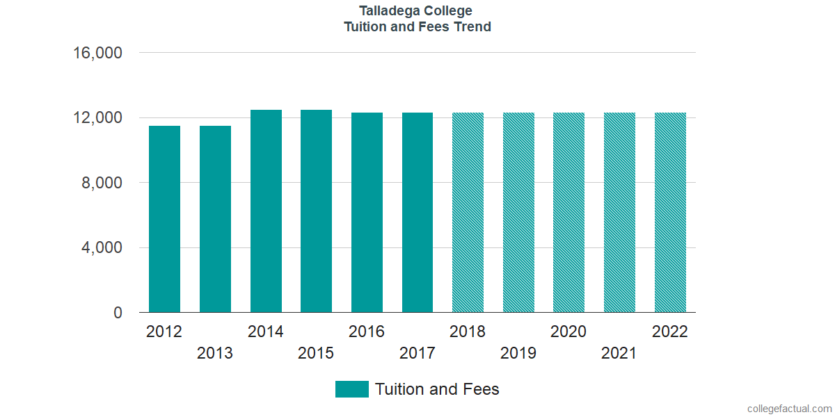 Tuition and Fees Trends at Talladega College