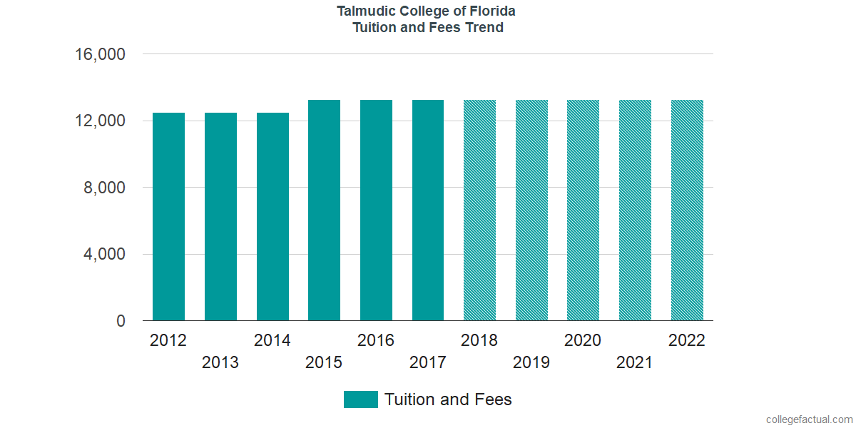 Tuition and Fees Trends at Talmudic College of Florida