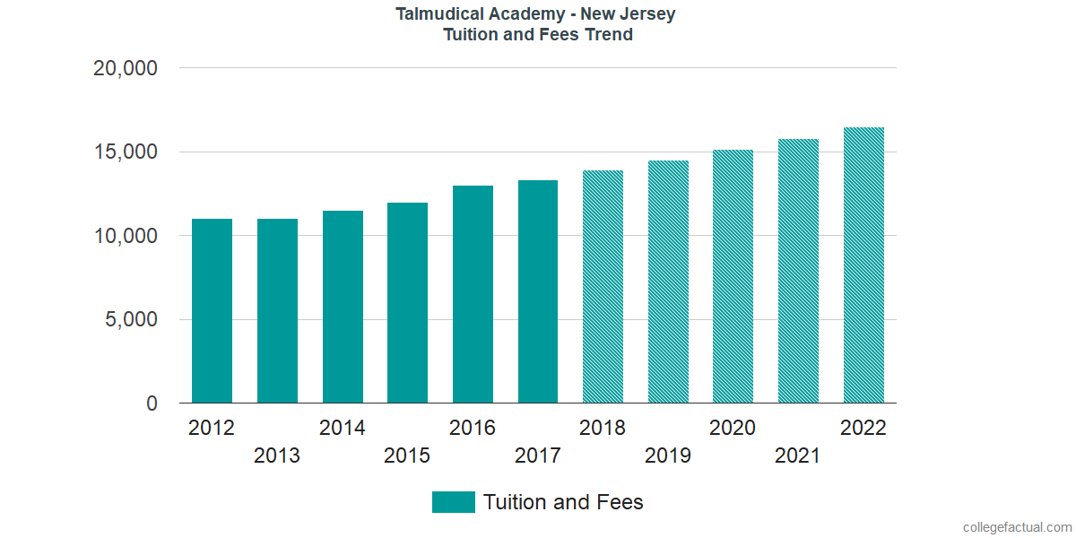 Tuition and Fees Trends at Talmudical Academy - New Jersey