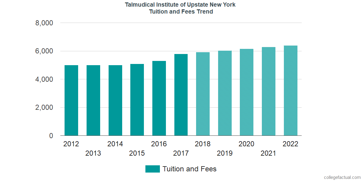 Tuition and Fees Trends at Talmudical Institute of Upstate New York