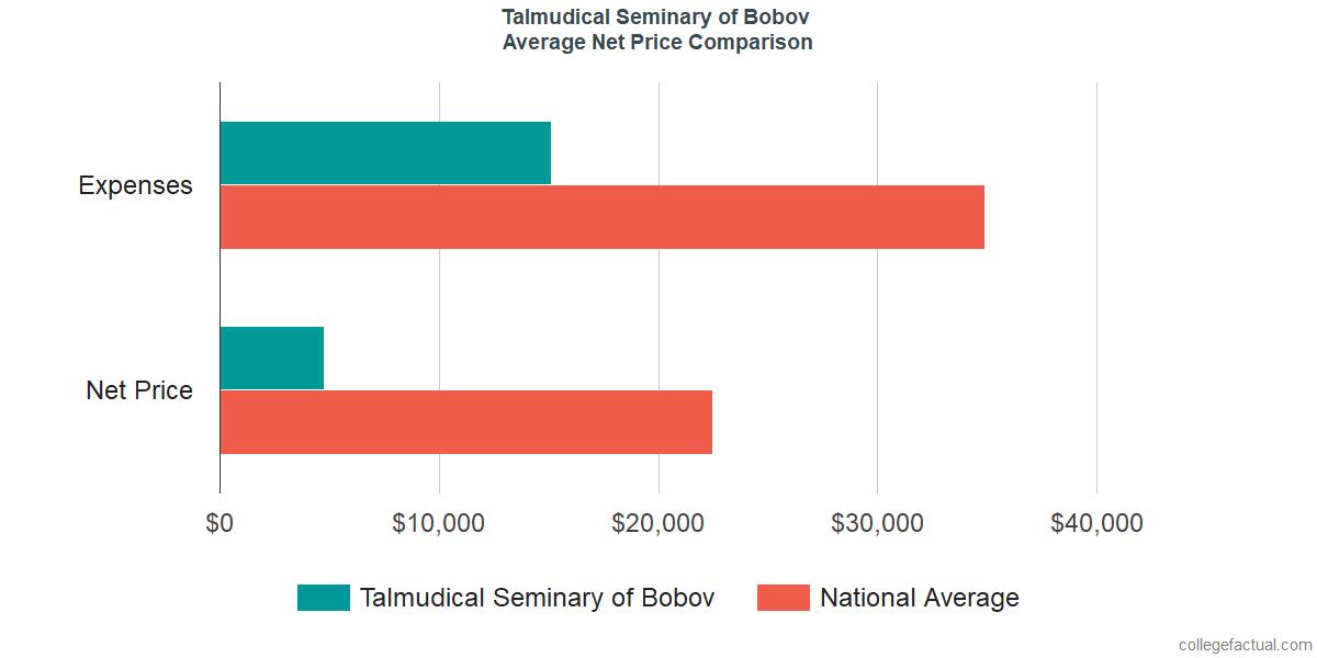 Net Price Comparisons at Talmudical Seminary of Bobov
