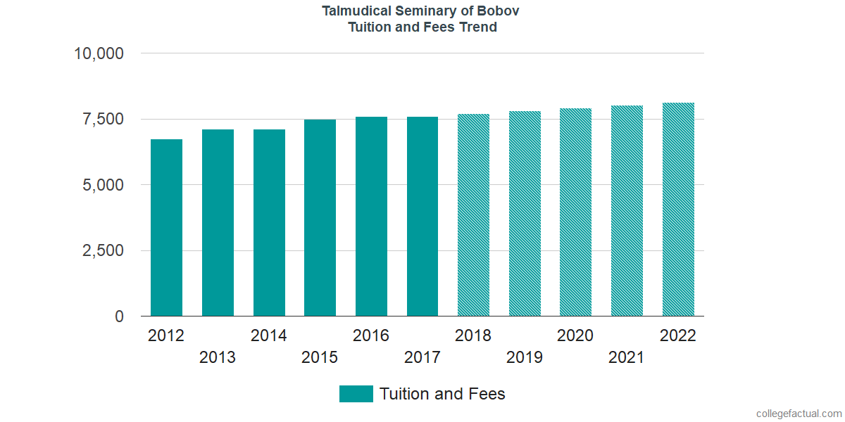 Tuition and Fees Trends at Talmudical Seminary of Bobov