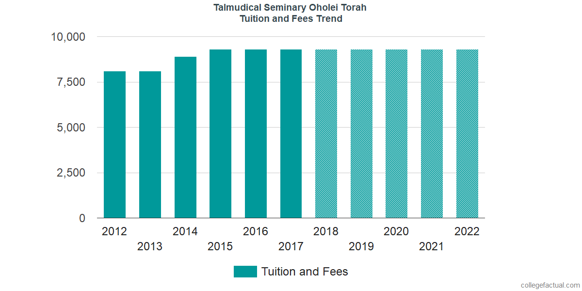 Tuition and Fees Trends at Talmudical Seminary Oholei Torah