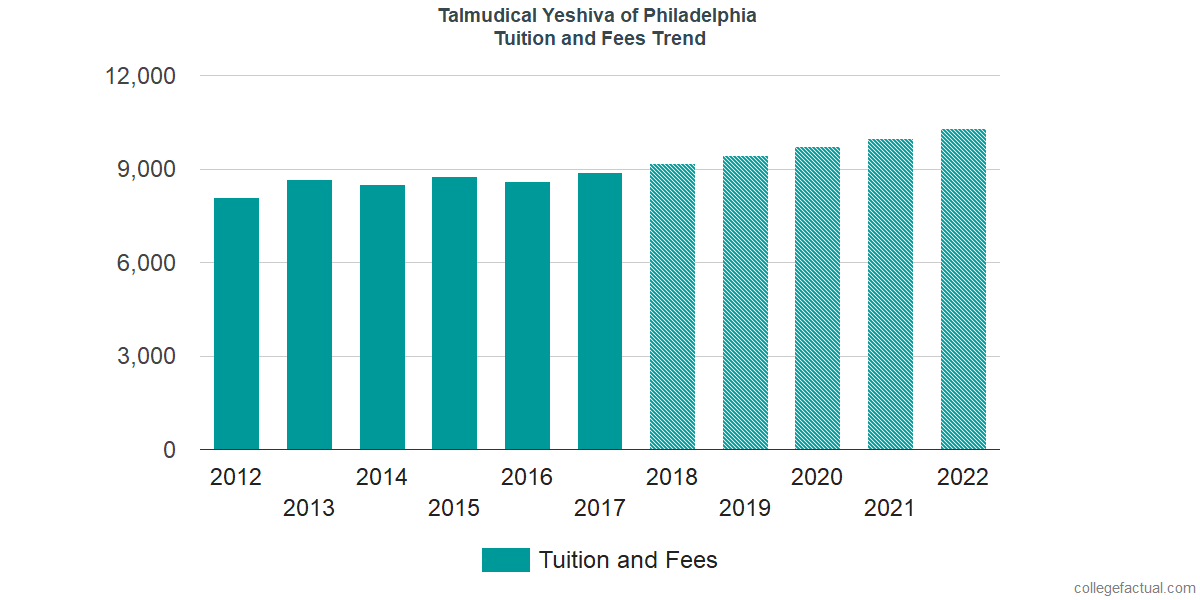 Tuition and Fees Trends at Talmudical Yeshiva of Philadelphia