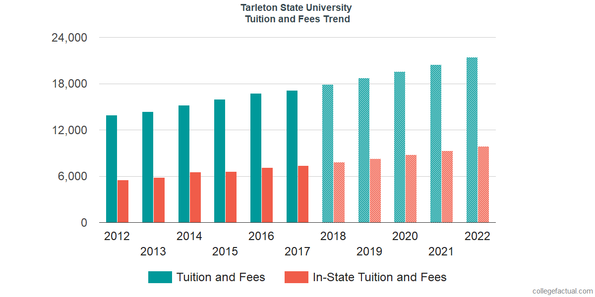 Tuition and Fees Trends at Tarleton State University