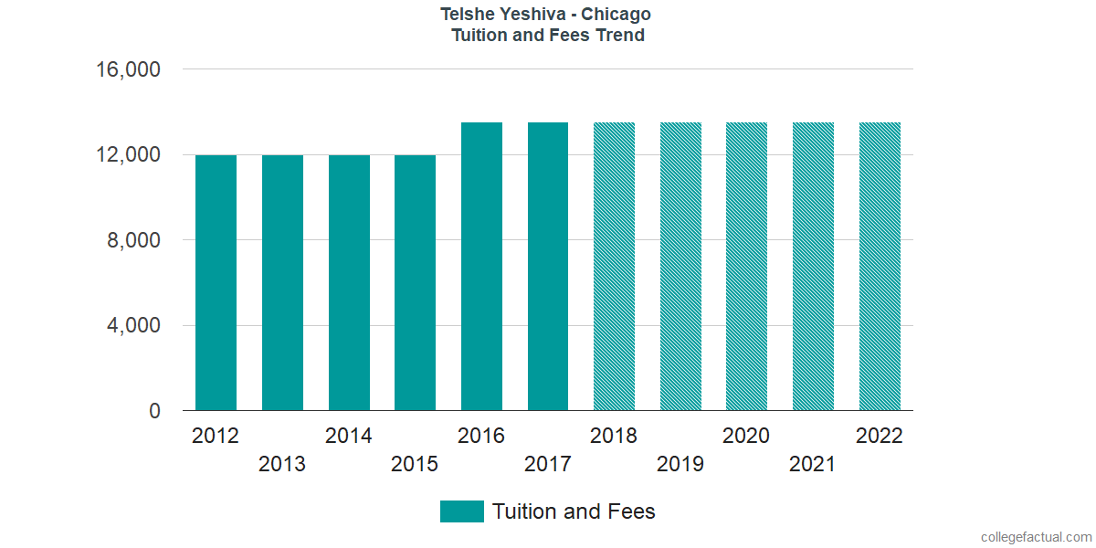 Tuition and Fees Trends at Telshe Yeshiva - Chicago