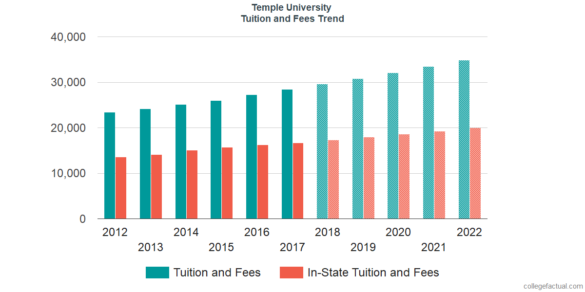 Tuition and Fees Trends at Temple University