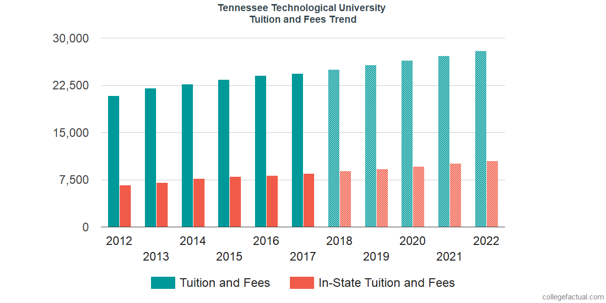 Tuition and Fees Trends at Tennessee Technological University
