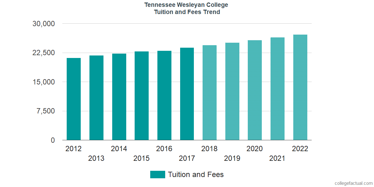 Tuition and Fees Trends at Tennessee Wesleyan University