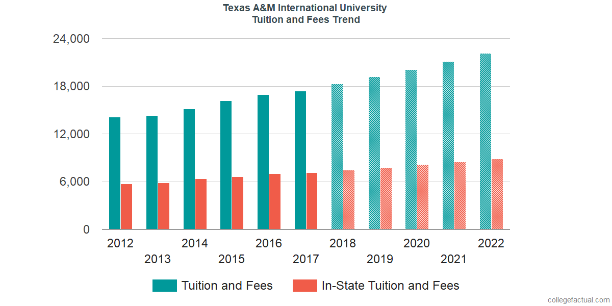 Tuition and Fees Trends at Texas A&M International University