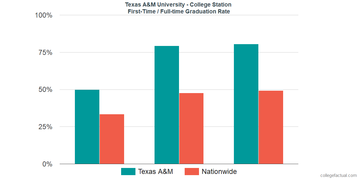 3a5c8dcf Graduation rates for first-time / full-time students at Texas A&M University  -