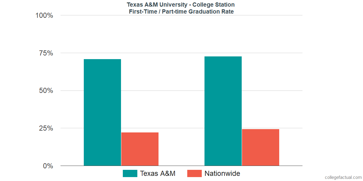 Texas A M University College Station Graduation Rate Retention Rate