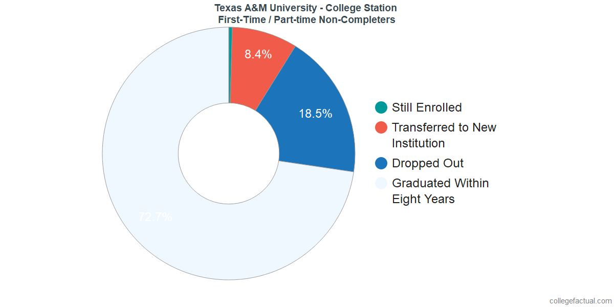 a4e222cd Texas A&M University - College Station Graduation Rate & Retention Rate