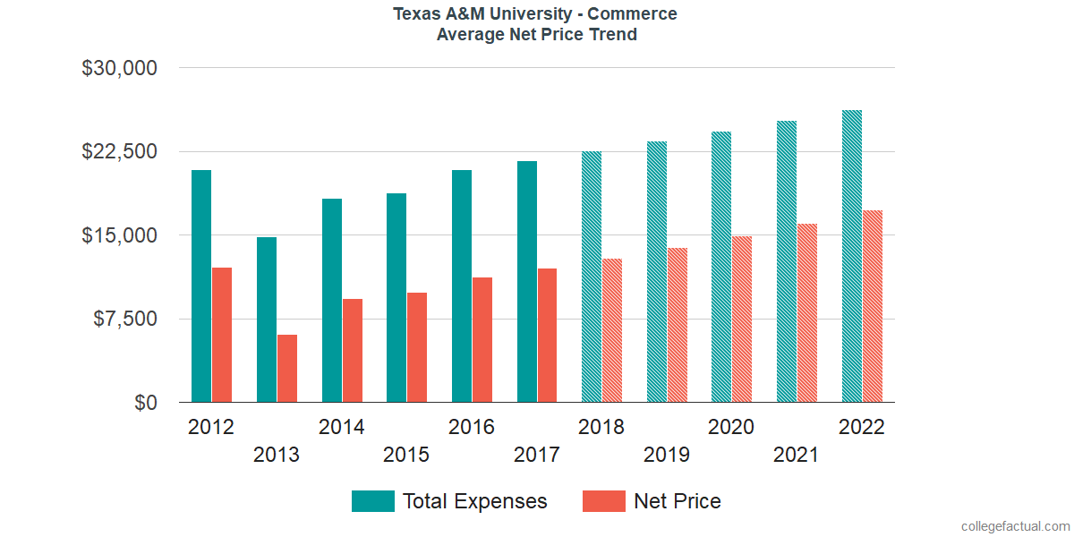Average Net Price at Texas A&M University - Commerce
