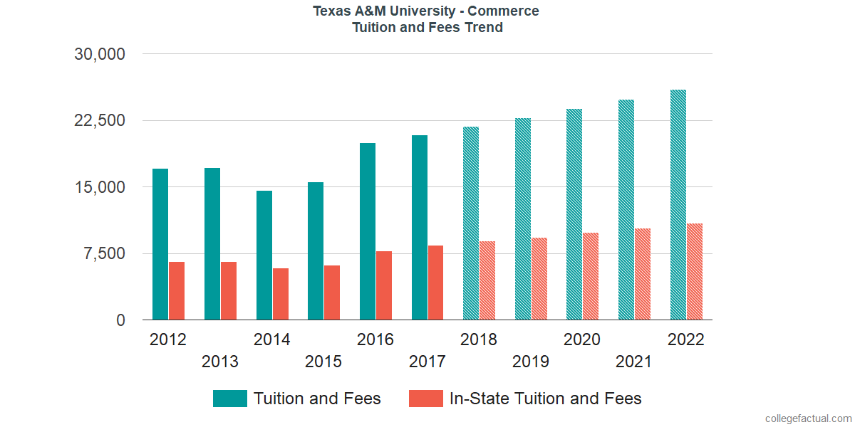 Tuition and Fees Trends at Texas A&M University - Commerce