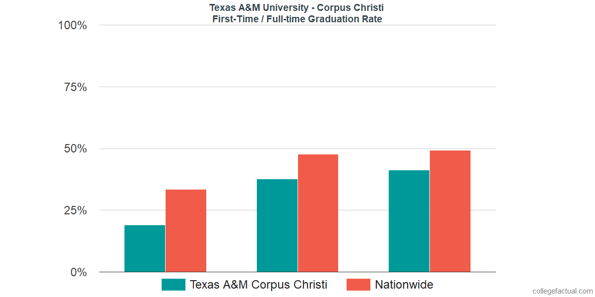 Graduation rates for first-time / full-time students at Texas A&M University - Corpus Christi
