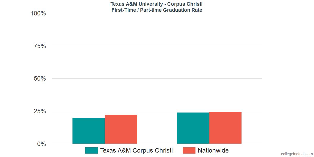 Graduation rates for first-time / part-time students at Texas A&M University - Corpus Christi
