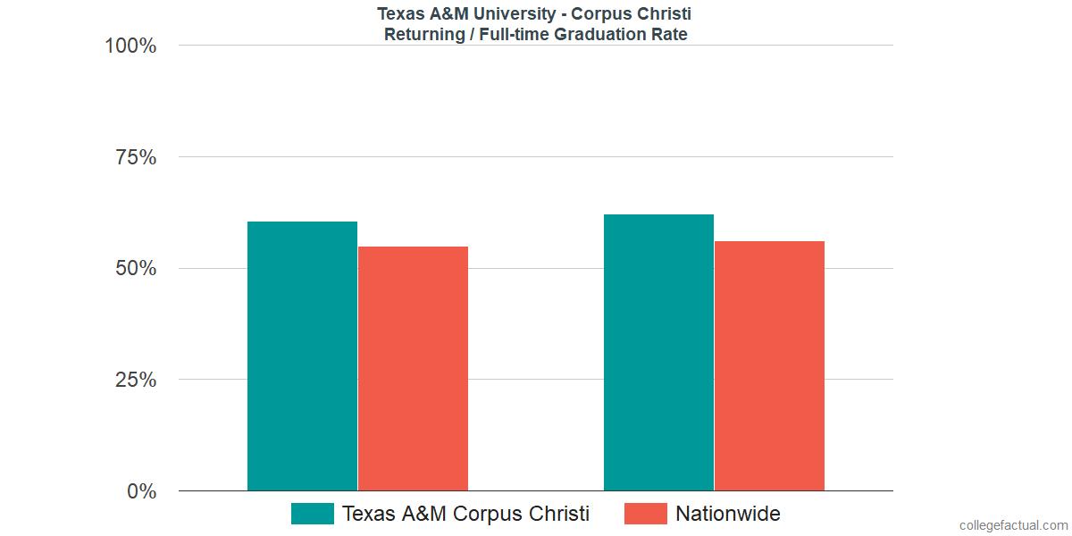 Graduation rates for returning / full-time students at Texas A&M University - Corpus Christi