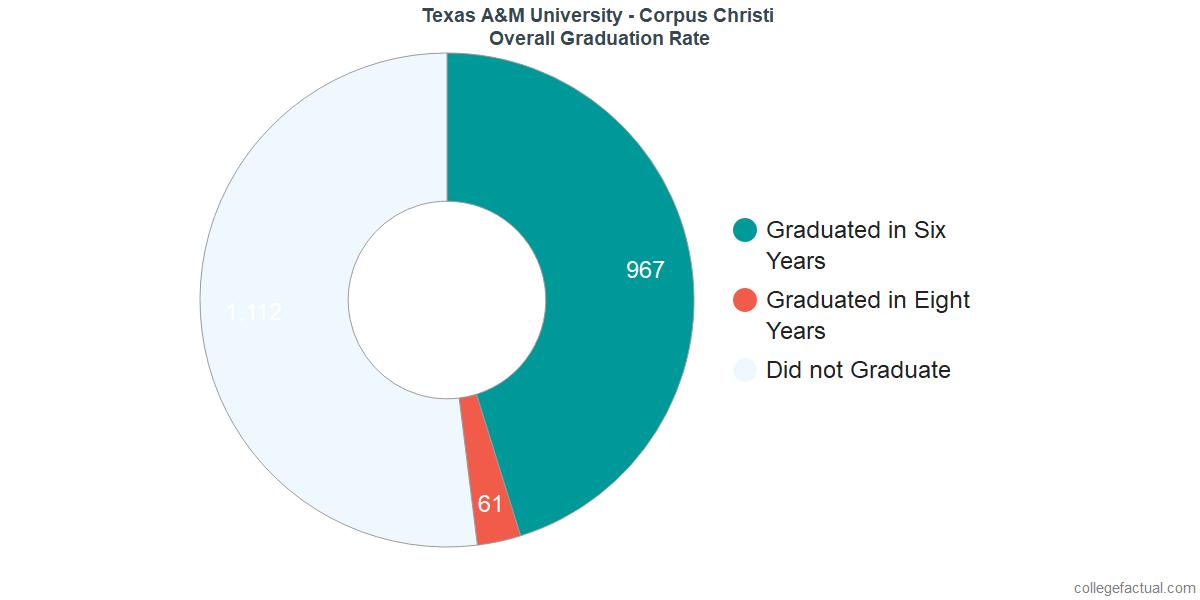 Texas A&M Corpus ChristiUndergraduate Graduation Rate