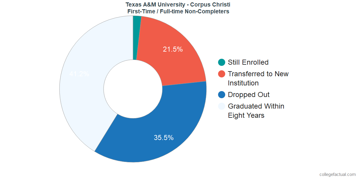 Non-completion rates for first-time / full-time students at Texas A&M University - Corpus Christi