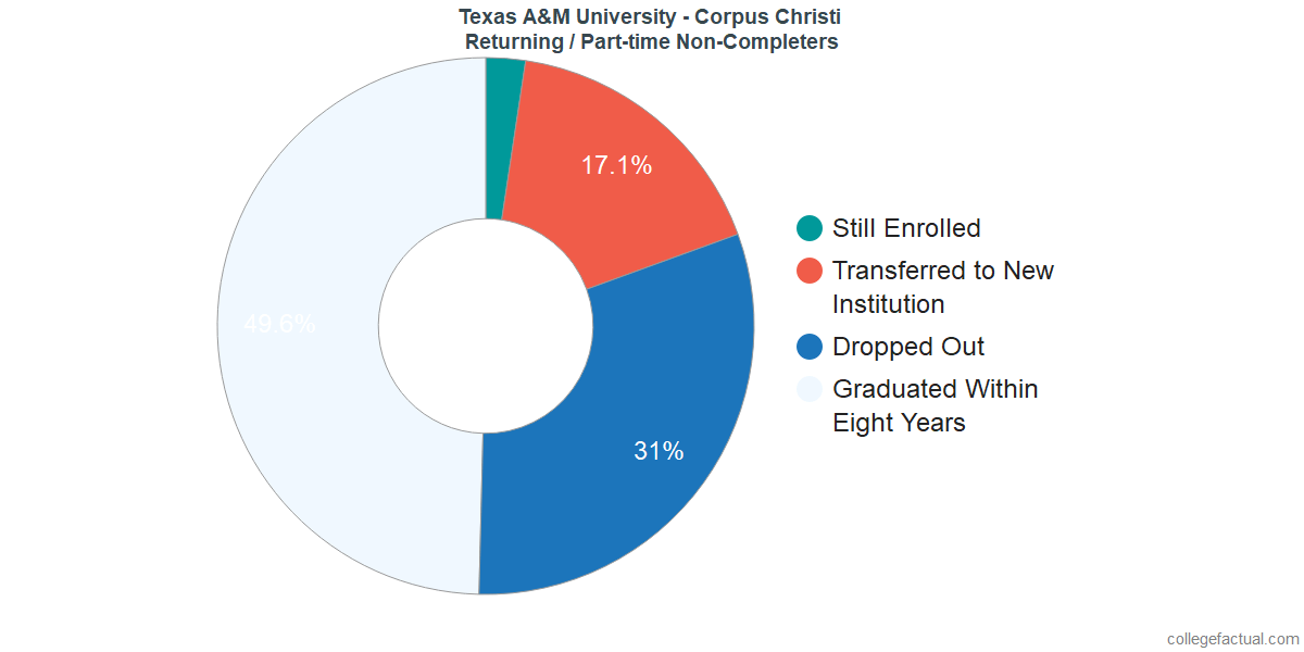 Non-completion rates for returning / part-time students at Texas A&M University - Corpus Christi