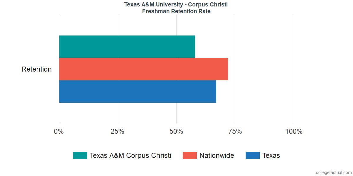 Texas A&M Corpus ChristiFreshman Retention Rate