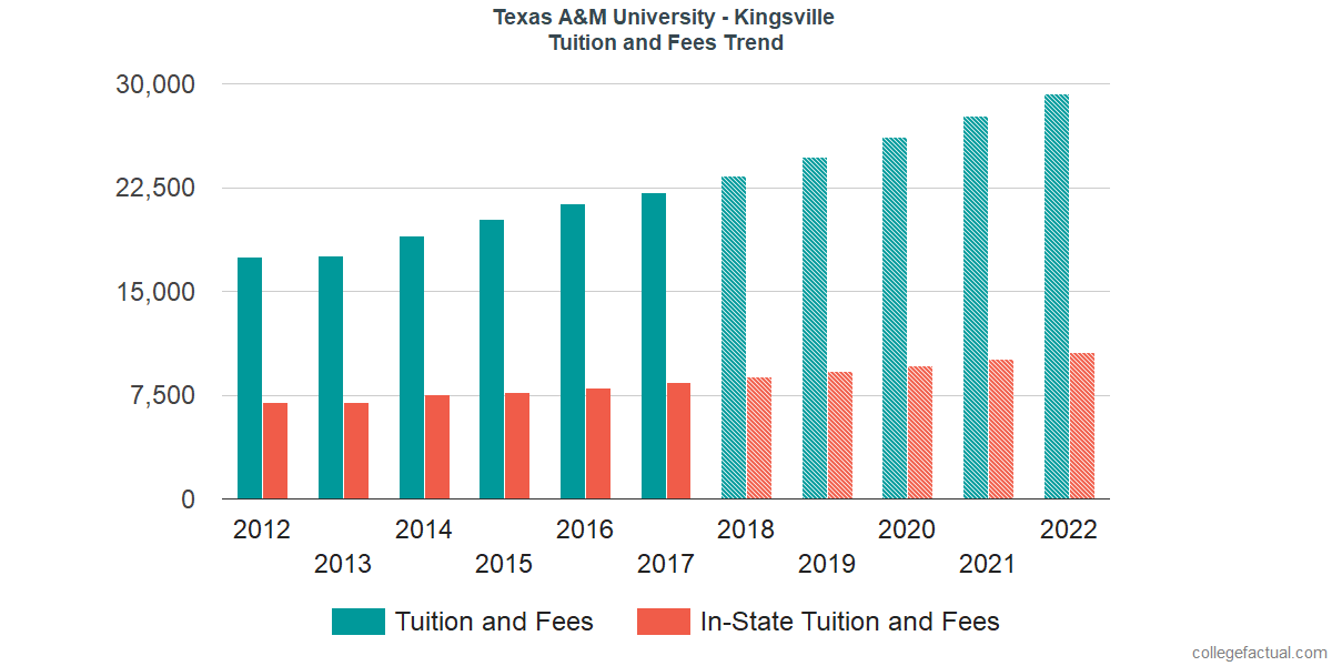 Tuition and Fees Trends at Texas A&M University - Kingsville
