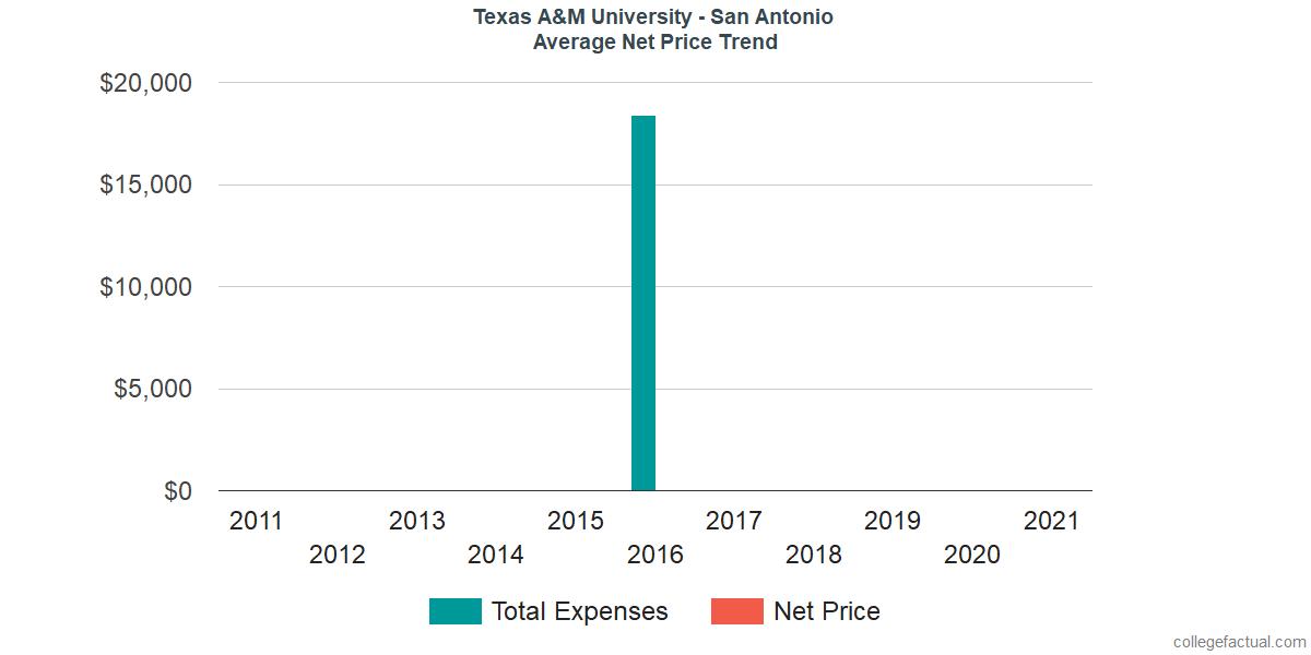 Average Net Price at Texas A&M University - San Antonio