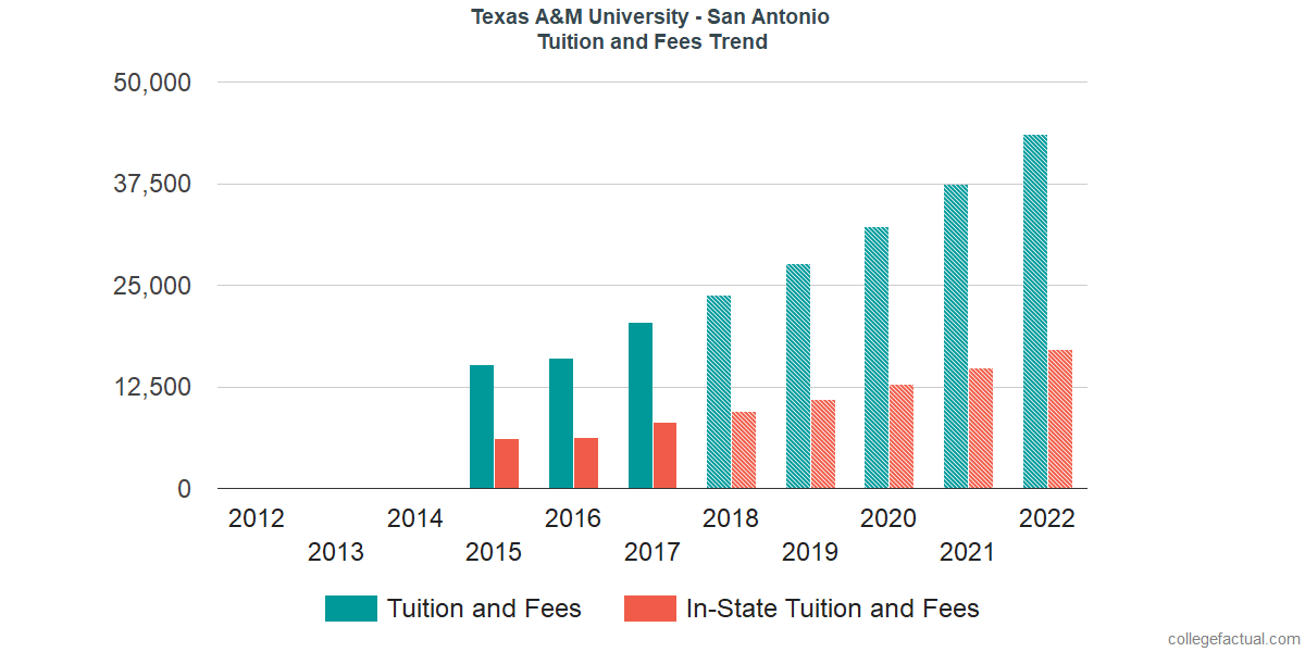 Tuition and Fees Trends at Texas A&M University - San Antonio