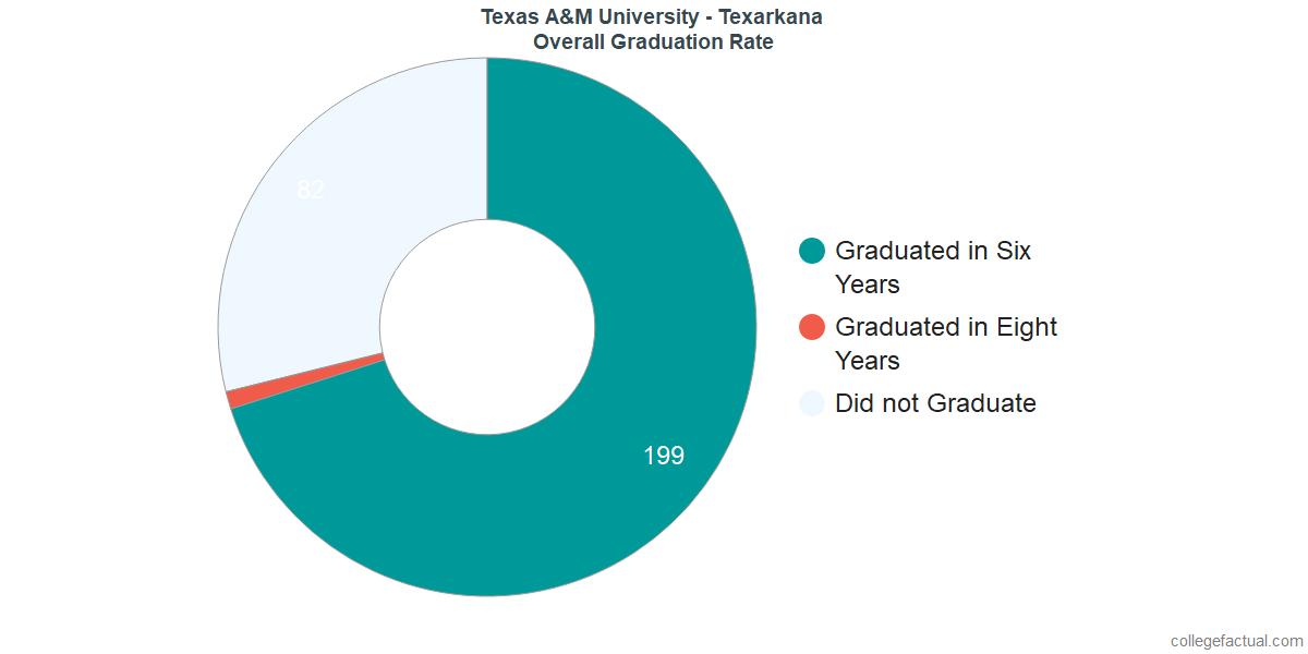 Texas A&M TexarkanaUndergraduate Graduation Rate