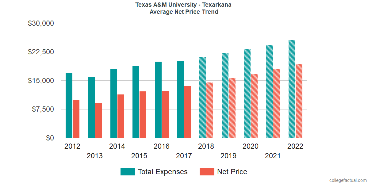 Average Net Price at Texas A&M University - Texarkana