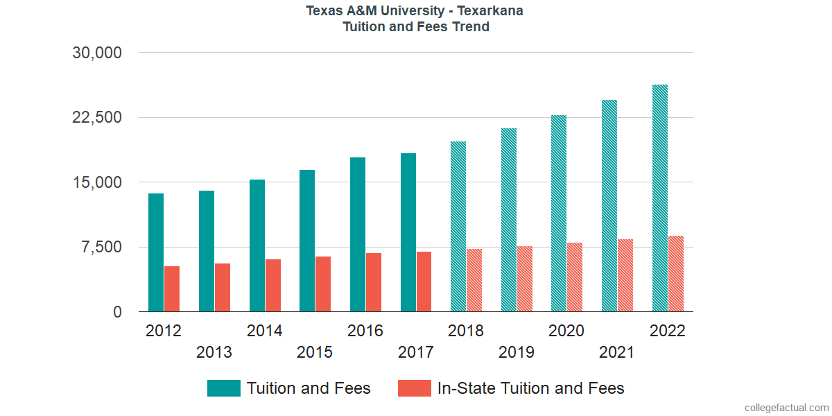 Tuition and Fees Trends at Texas A&M University - Texarkana
