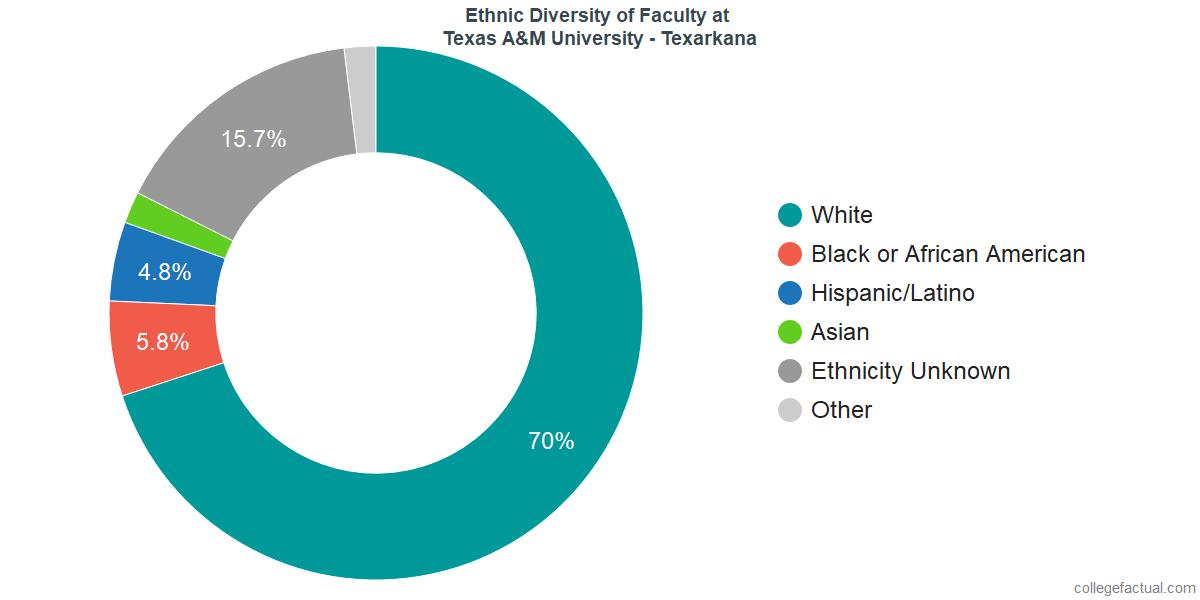 Ethnic Diversity of Faculty at Texas A&M University - Texarkana