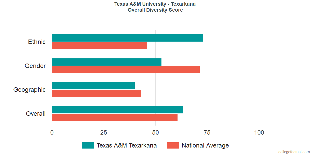 Overall Diversity at Texas A&M University - Texarkana