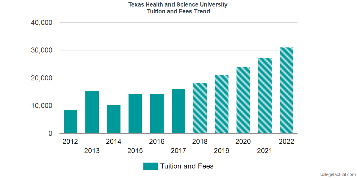 Tuition and Fees Trends at Texas Health and Science University