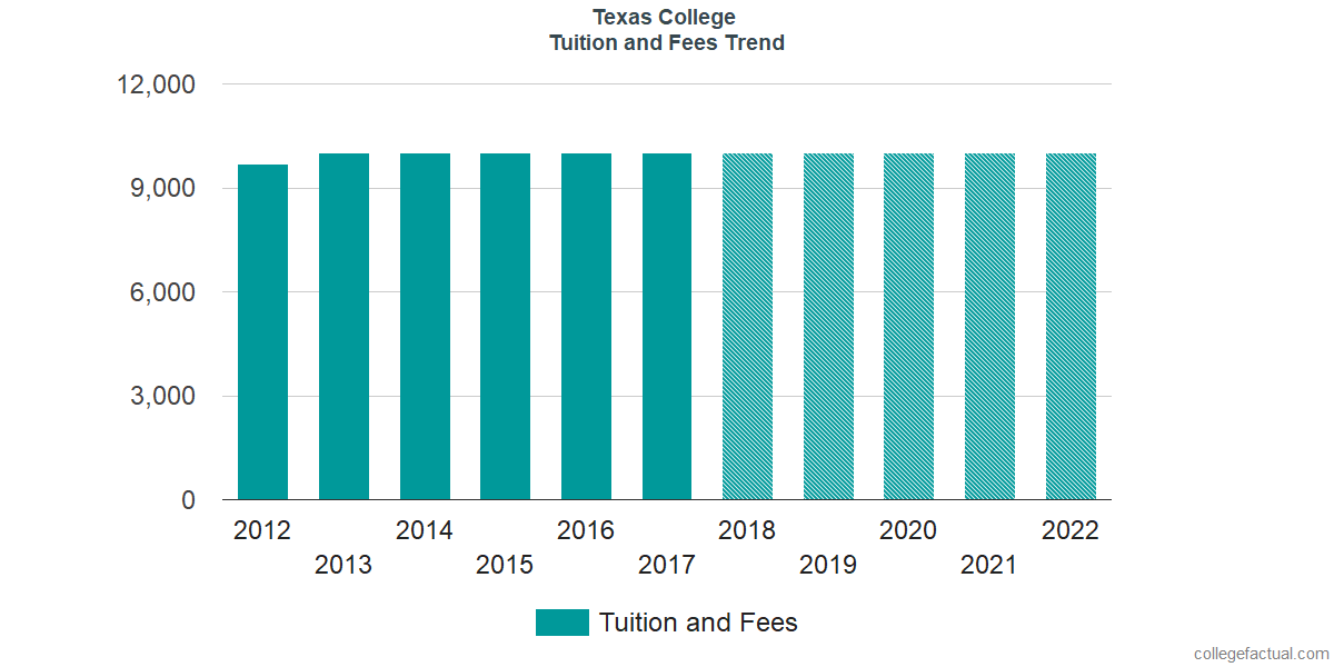 Tuition and Fees Trends at Texas College