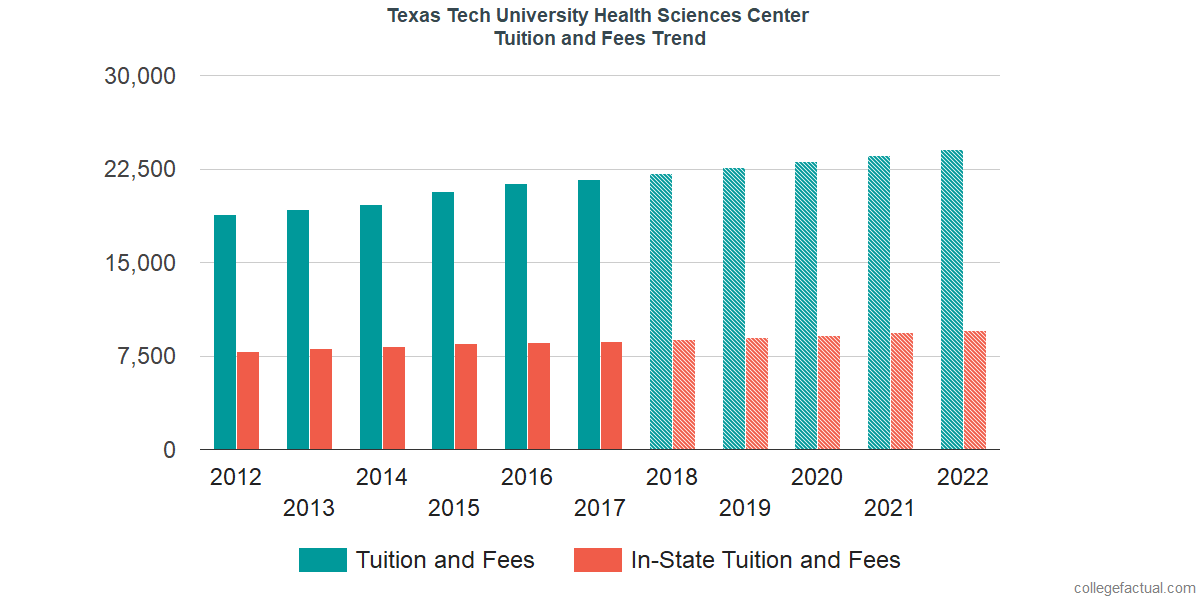 Tuition and Fees Trends at Texas Tech University Health Sciences Center