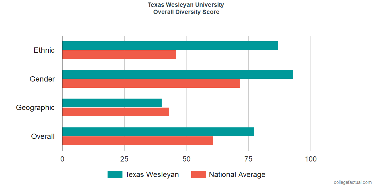 Overall Diversity at Texas Wesleyan University