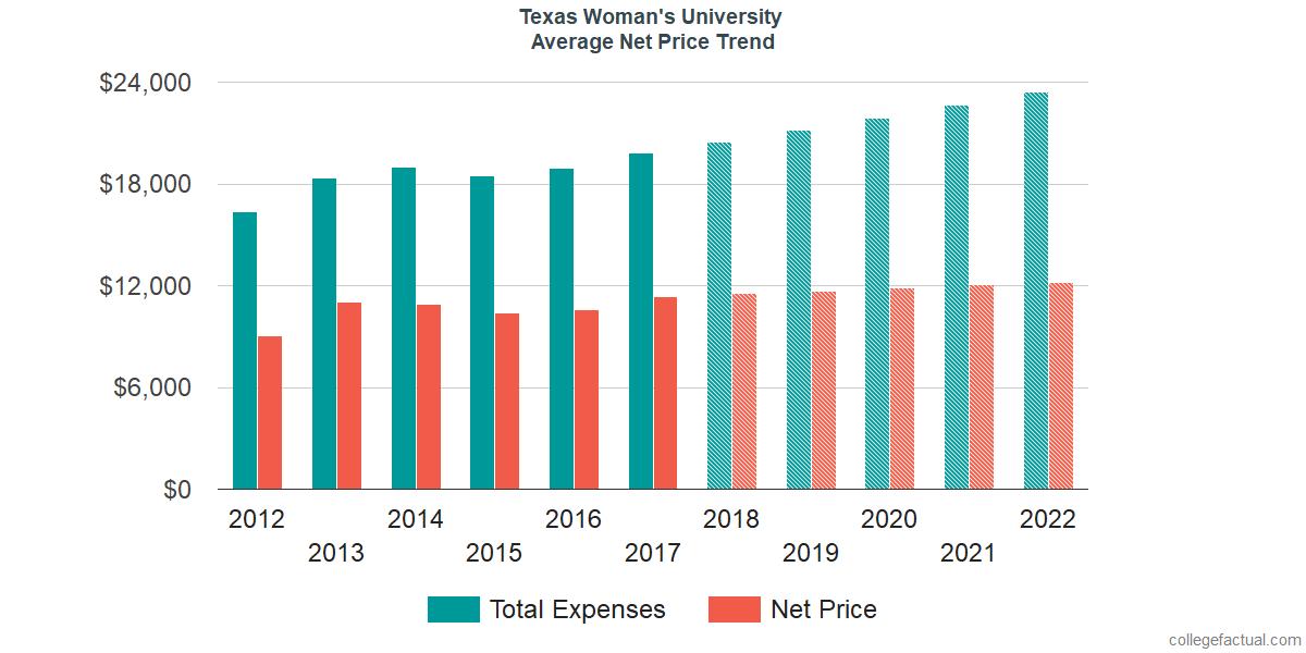Average Net Price at Texas Woman's University