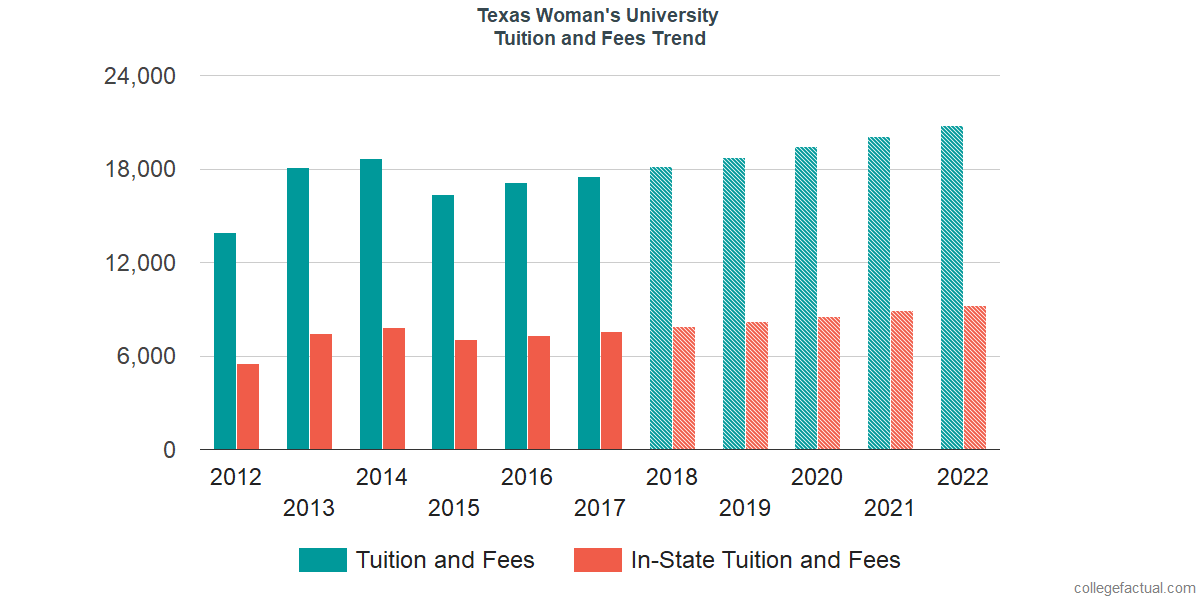 Tuition and Fees Trends at Texas Woman's University
