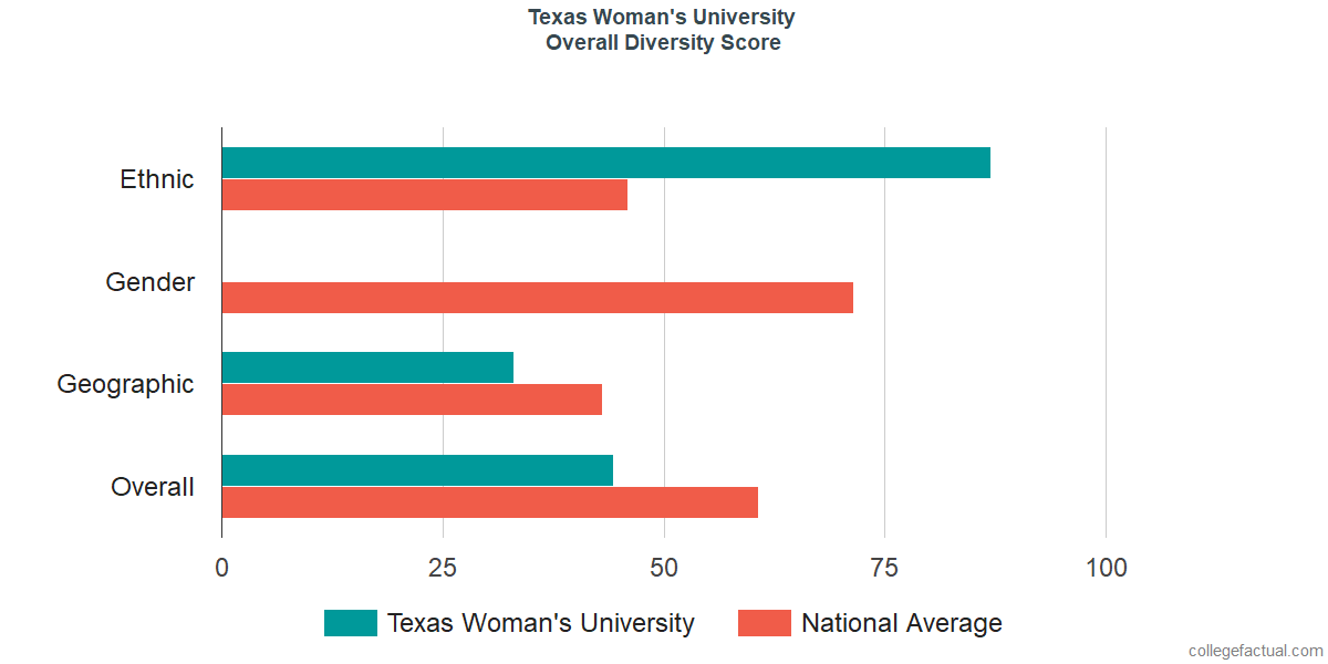 Overall Diversity at Texas Woman's University