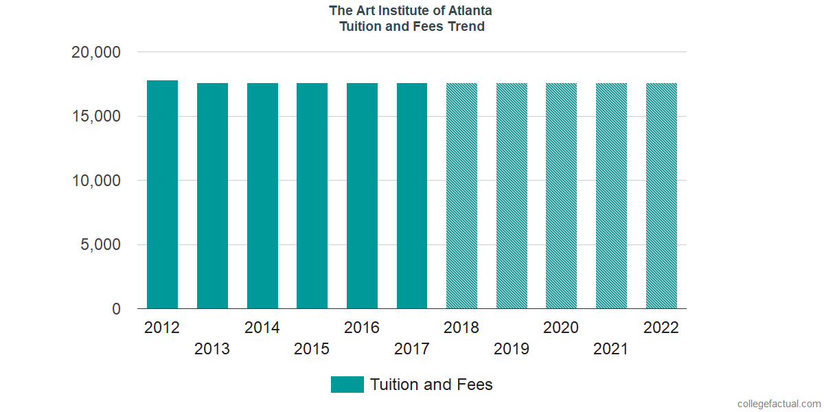 Tuition and Fees Trends at The Art Institute of Atlanta