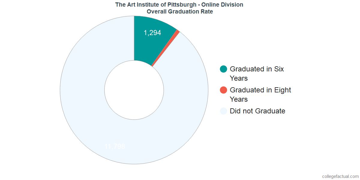 Art Institute Of Pittsburgh Online >> Overall Graduation Rates At The Art Institute Of Pittsburgh